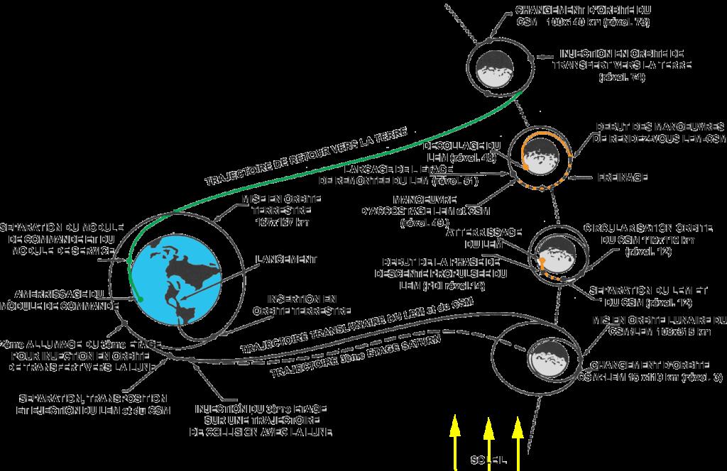 Trajectoire-mission-Apollo