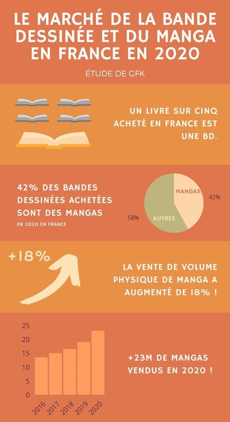 Infographie illustrant une étude de GfK présentant le marché de la BD en 2020