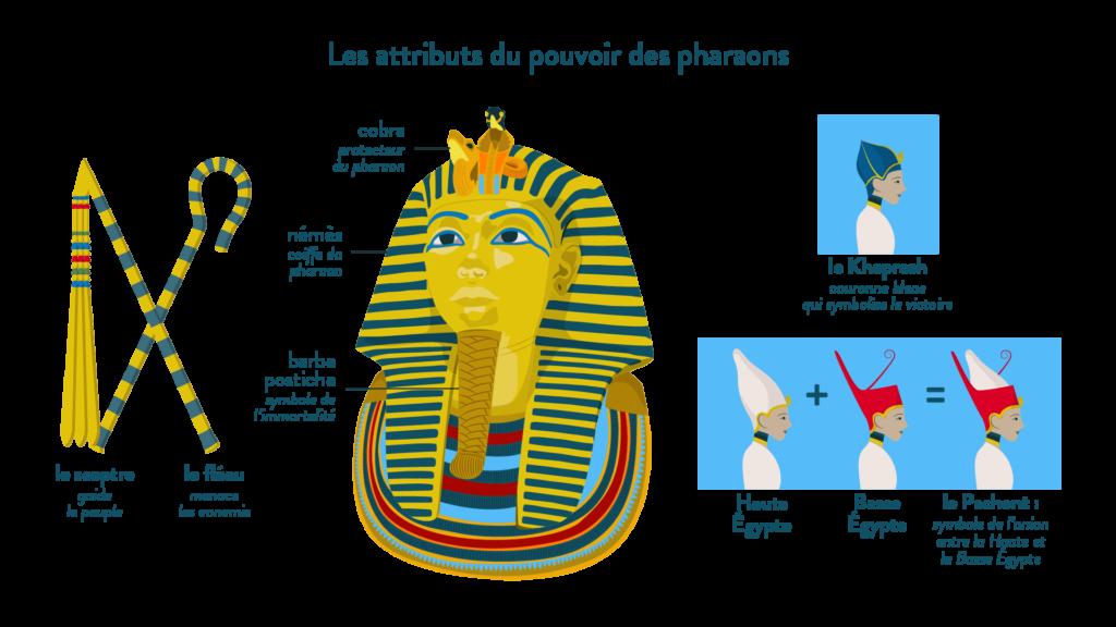 symboles du pharaon